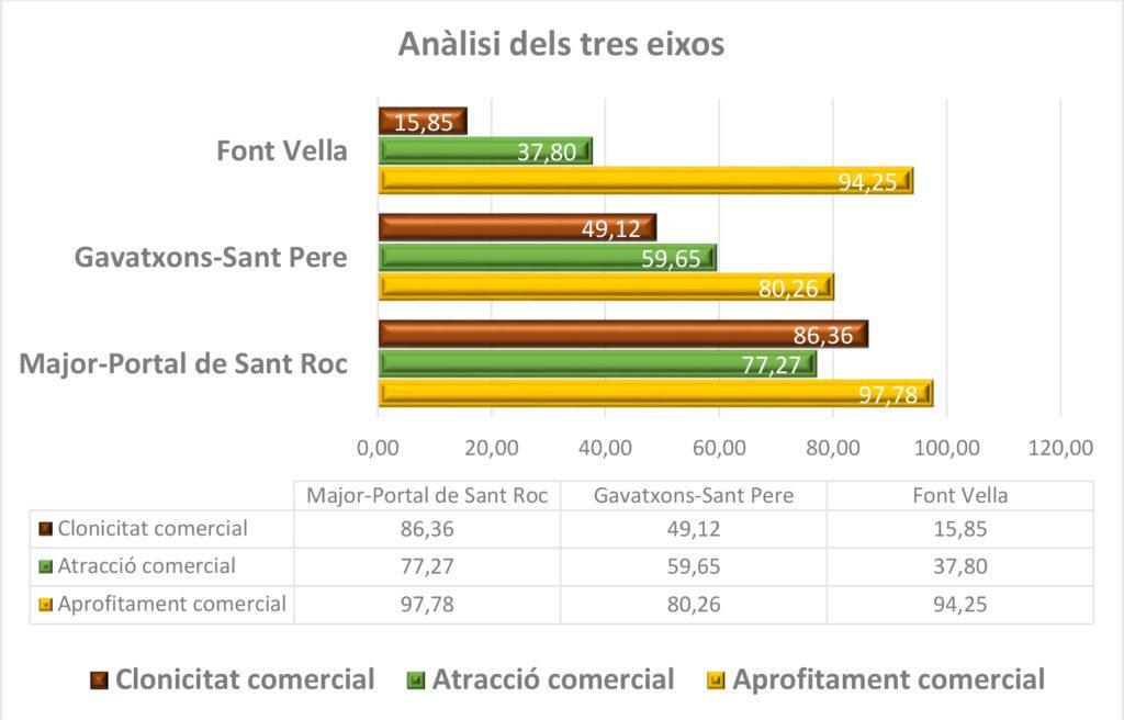 analisis dels tres eixos comercials Terrassa