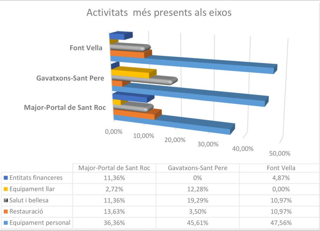 analisis dels tres eixos comercials Terrassa Escodi